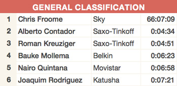 general classification tour de france 2013
