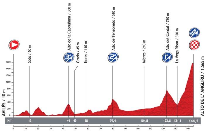 La Vuelta Espana - Alto de lAngliru