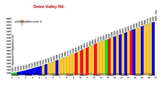Onion Valley Road - California, USA
