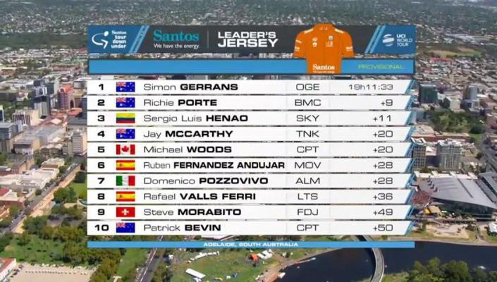 Final GC standings of the 2016 Santos Tour Down Under