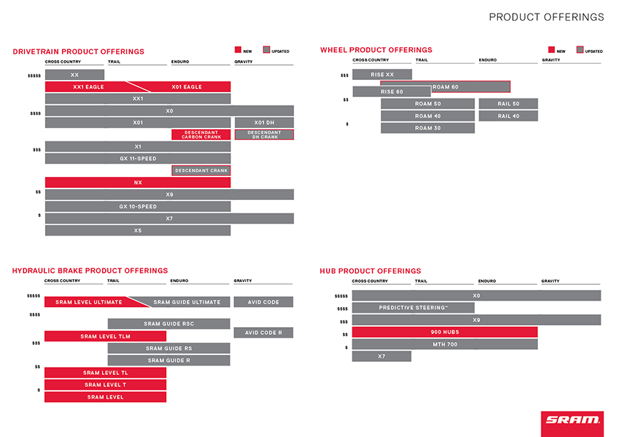 SRAM Product matrix