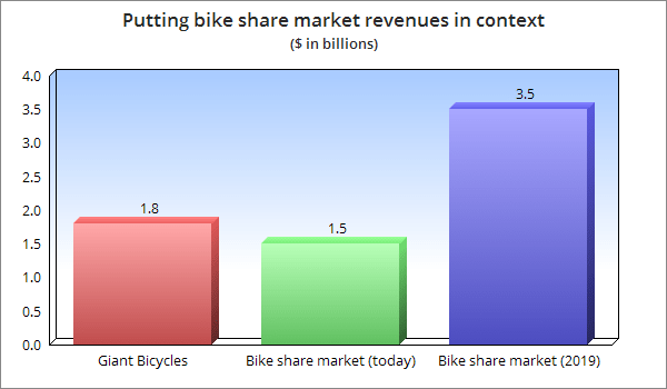 Bike share market revenues context