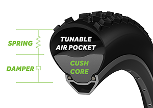 Cutaway look at Cush Core Inner Tire Suspension System