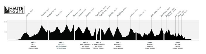 Course Profile - Haute Route Alps